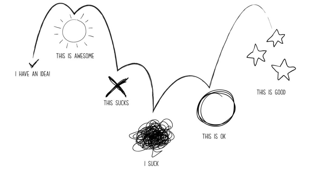 A drawing of the creative process